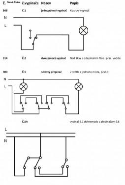 Decentní porcelánový vypínač v rustikálním stylu č.2